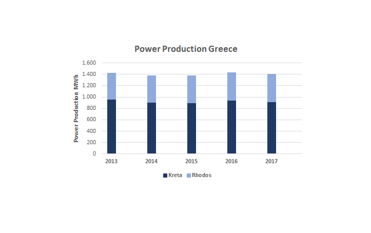 10.03.2018 – PV plants in Greece: Steady production, high performance